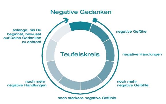 In diesen Teufelskreis geraten wir, wenn wir in diesen Teufelskreis nicht (!) hineingeraten wollen!