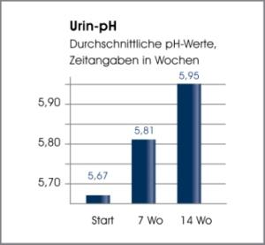 urin-ph