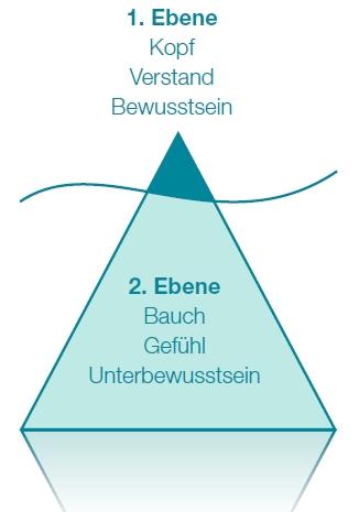 Die 2. Ebene ist entscheidend!