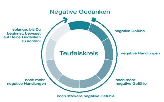 negative-gedanken1